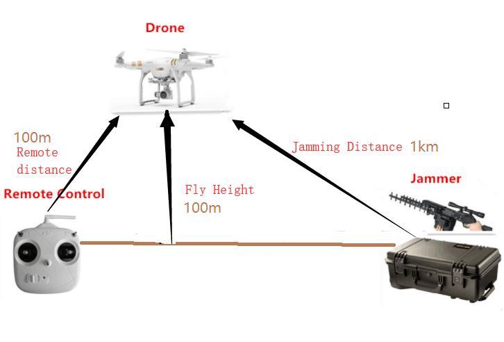 Drone Gun 5000
